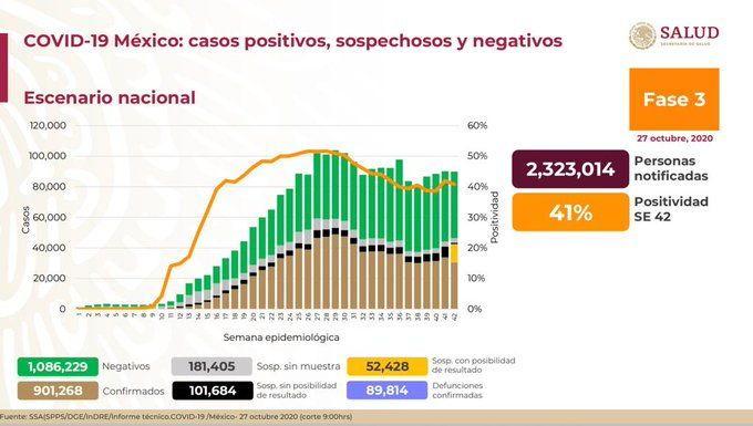Suman 901 mil 268 casos acumulados de Covid-19. Noticias en tiempo real