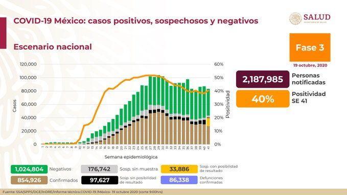 Cuenta México con 854 mil 926 positivos a Covid. Noticias en tiempo real