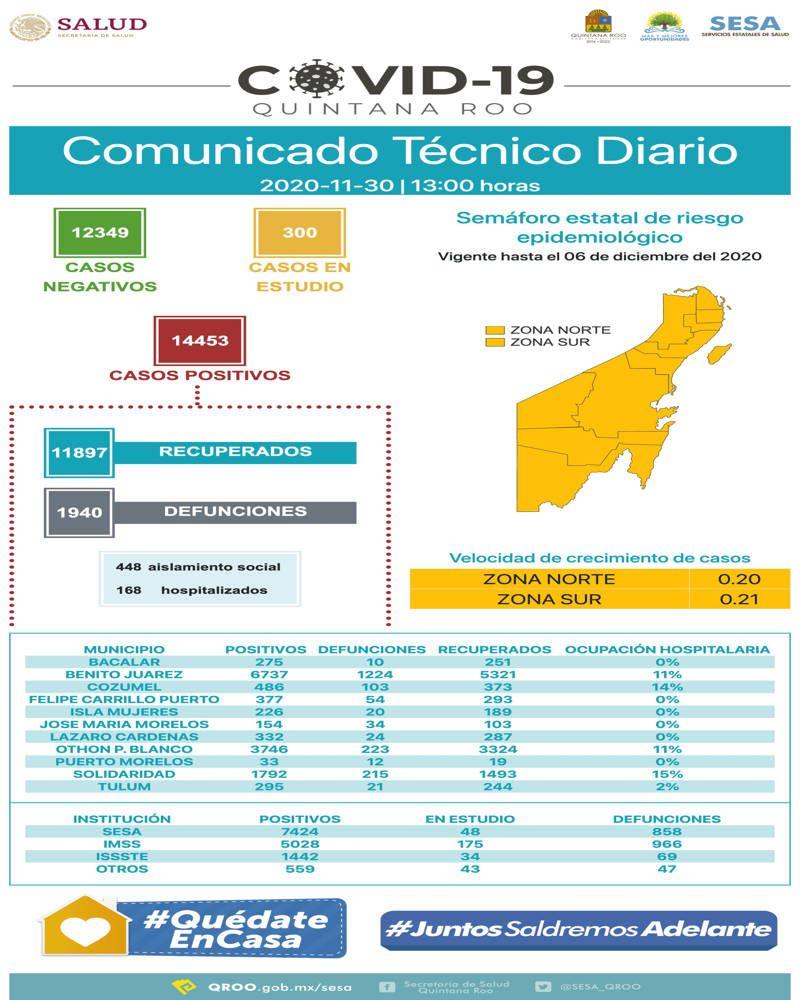 14 mil 453 casos positivos acumulados en el estado. Noticias en tiempo real
