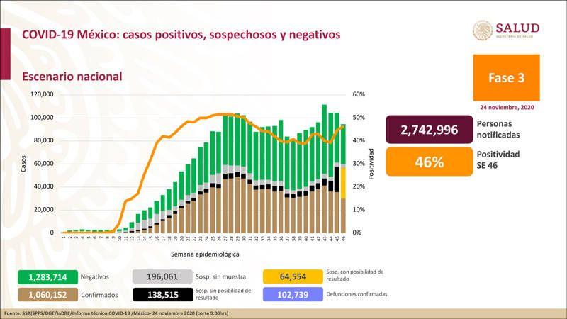 México llega a 1 millón 60 mil 152 casos positivos acumulados. Noticias en tiempo real