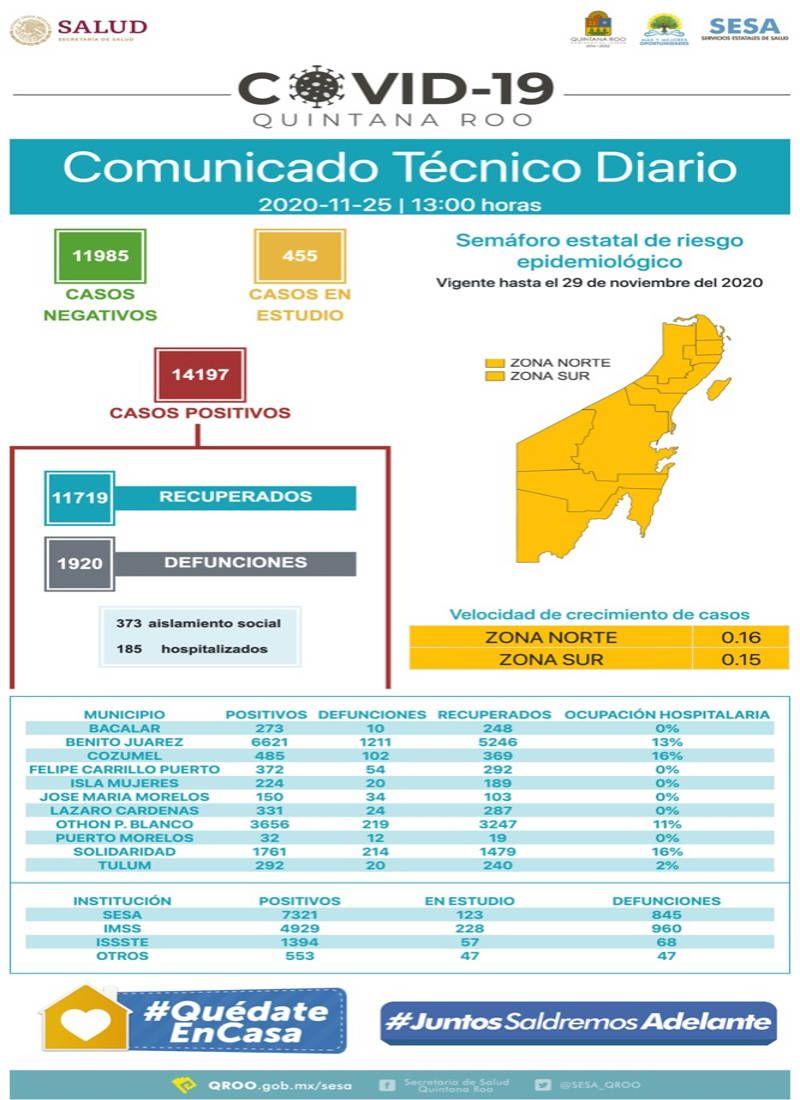 Suma Quintana Roo 14 mil 197 casos positivos a Covid-19. Noticias en tiempo real