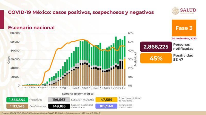 Suma México 1 millón 113 mil 543 casos confirmados a Covid-19. Noticias en tiempo real
