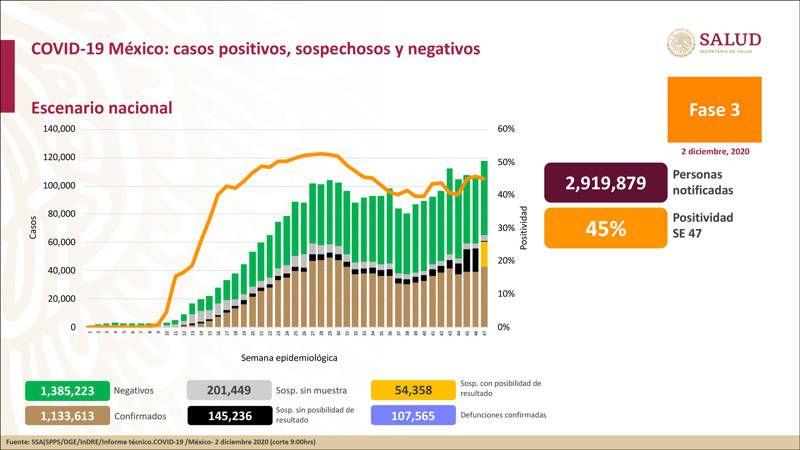 Hay 1 millón 133 mil 613 casos confirmados de Covid-19 en México. Noticias en tiempo real
