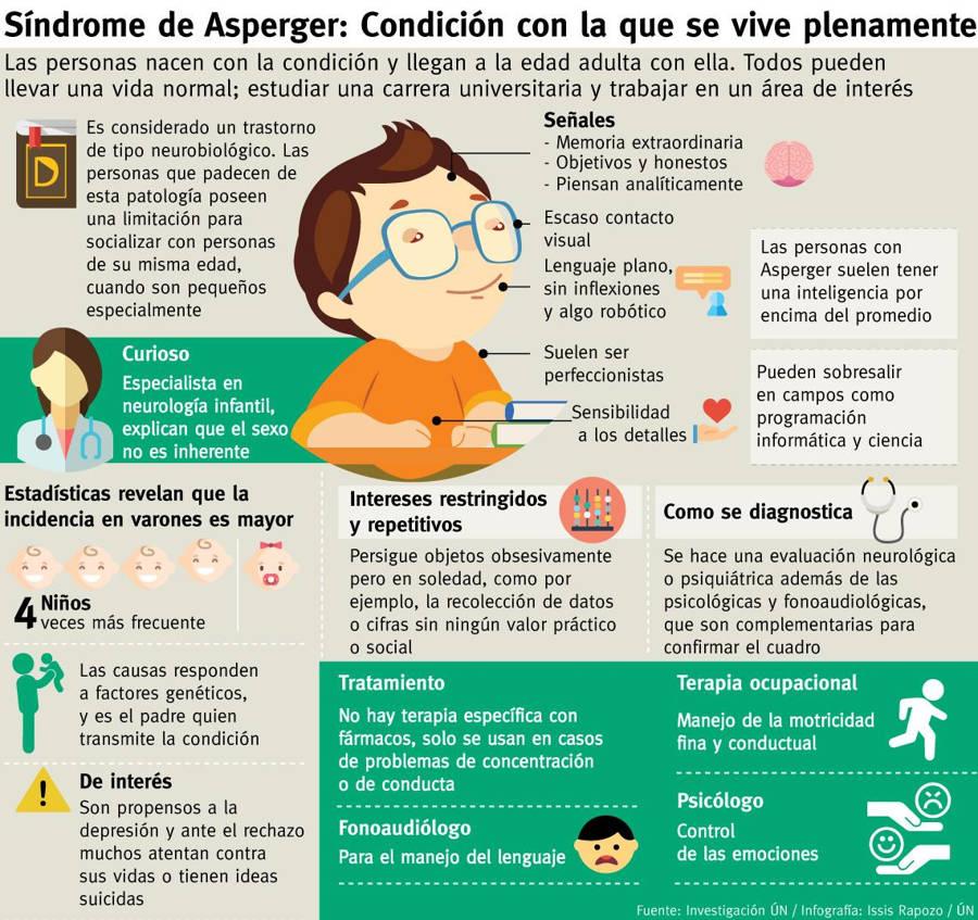 Internacional del Síndrome de Asperger