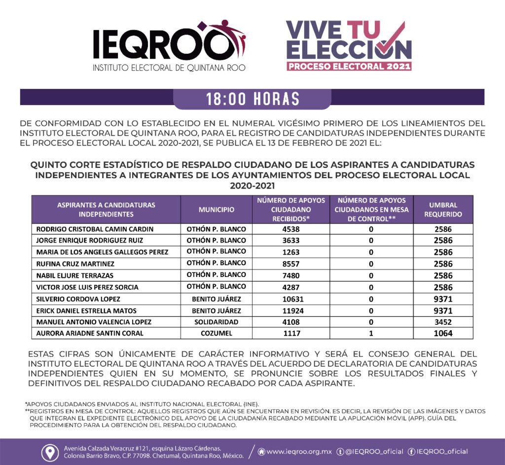 Habrá 5 candidatos independientes en Chetumal para la presidencia municipal